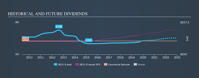 OM:SECU B Historical Dividend Yield, September 18th 2019