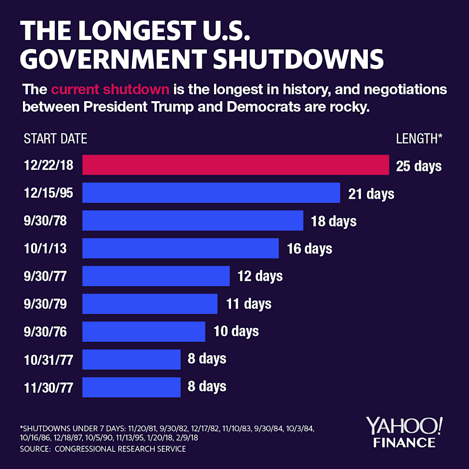 The government shutdown is the longest ever. (Graphic: David Foster/Yahoo Finance)