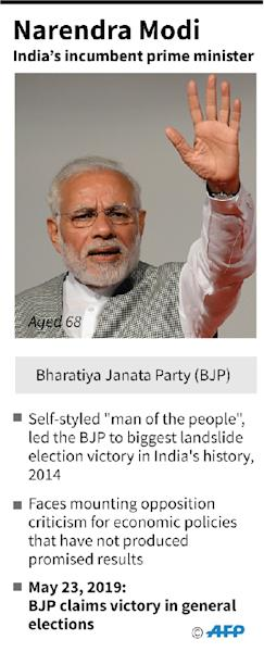 Factfile on India's incumbent prime minister Narendra Modi. (AFP Photo/Janis LATVELS)