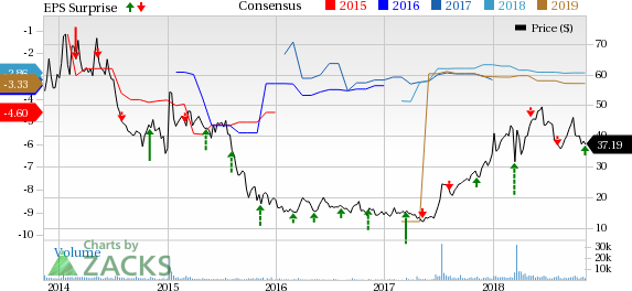 Arena Pharmaceuticals (ARNA) betters loss estimates in Q3. Also, the top line surpasses the consensus mark.