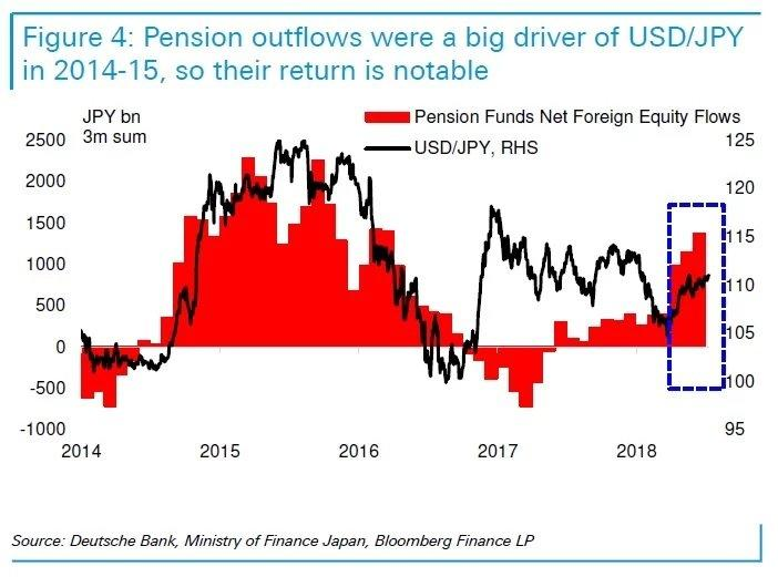Pension Outflows
