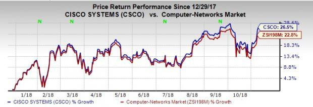 Cisco's (CSCO) Order strength and improving traction of the subscription-based model were tailwinds.