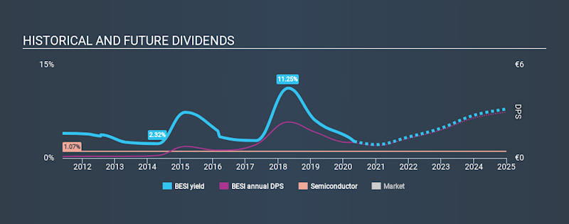 ENXTAM:BESI Historical Dividend Yield May 2nd 2020