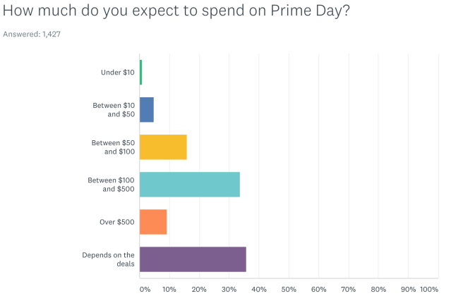 43% of Prime members say they'll spend more than $100 on Prime Day.