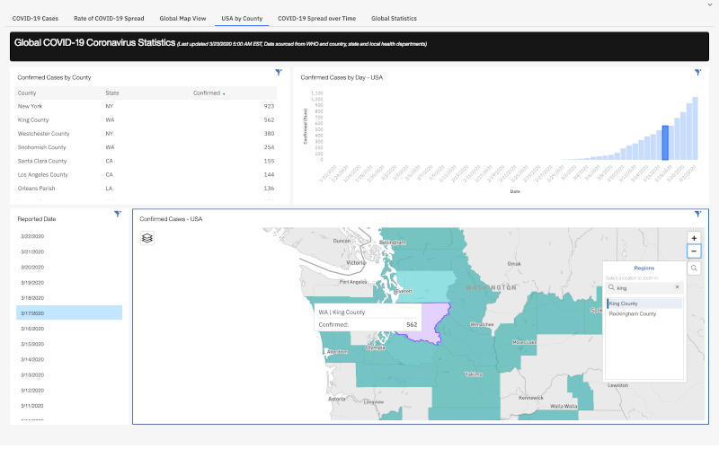 IBM+Cognos+Analytics+Dashboard_County+Level_2
