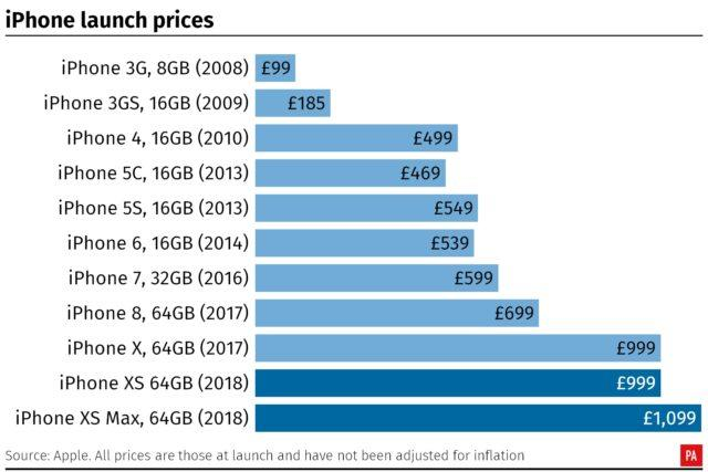 How the iPhone's price has changed over the years