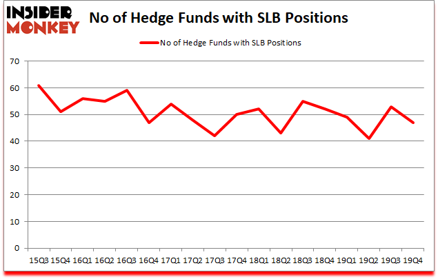 Is SLB A Good Stock To Buy?