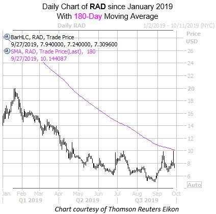 Daily RAD with 180 MA