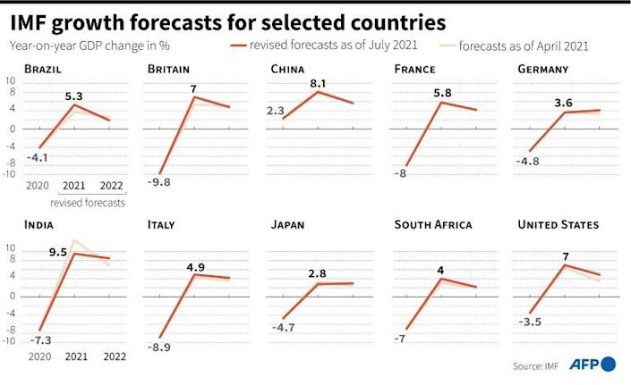 IMF growth forecasts for selected countries