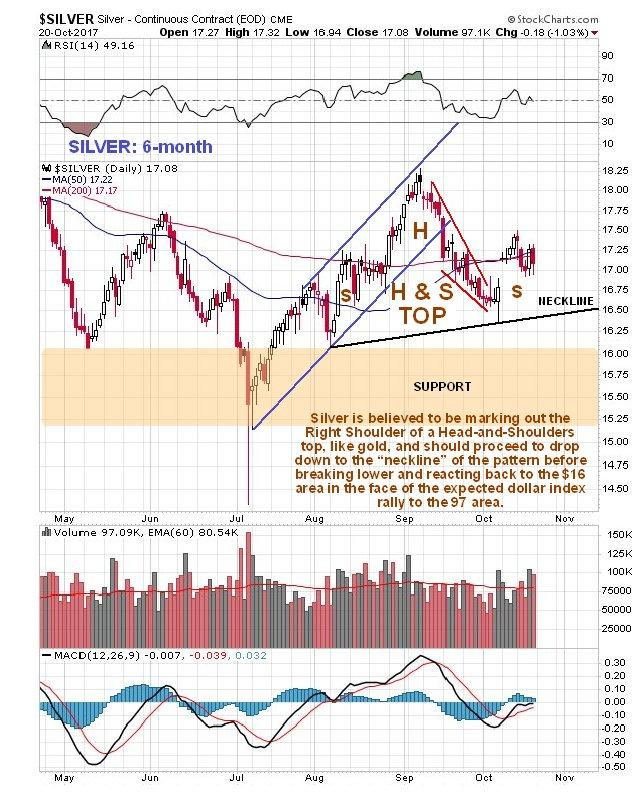 Silver Is Badly Underperforming Gold But Why Slv