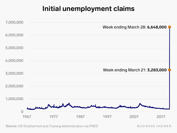 annotated initial unemployment claims 3 28 20