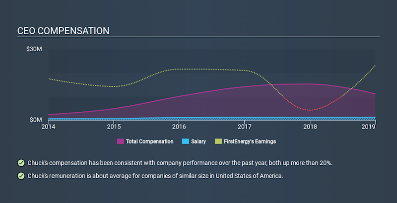 NYSE:FE CEO Compensation, January 8th 2020