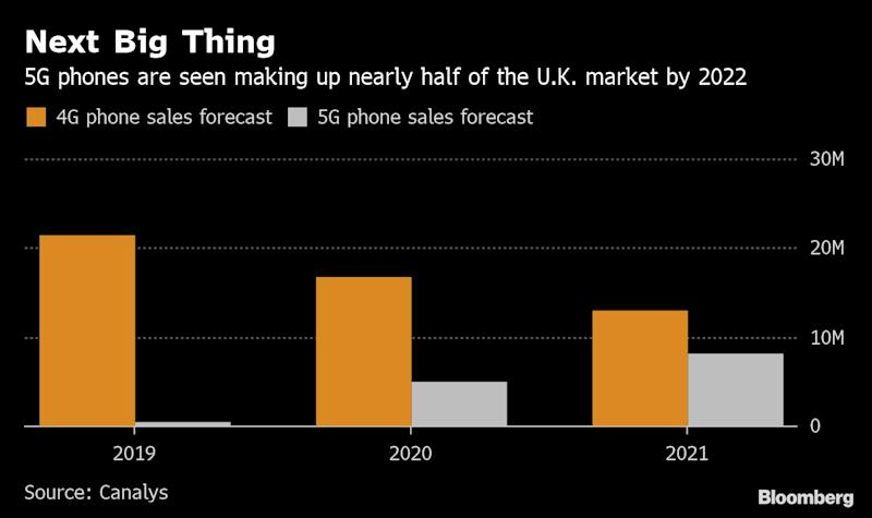 "(Bloomberg) -- Vodafone Group Plc switched on the U.K.'s second 5G wireless network on Wednesday, kicking off a commercial battle with dominant rival EE that could shape a decade of sales.The technology's faster download speeds and more reliable connections give the first movers an opportunity to snatch a bigger share of a saturated market. Back in 2012, EE -- now owned by BT Group Plc -- launched 4G services almost a year ahead of the pack, an edge that cemented its position as the U.K.'s largest mobile carrier.Vodafone isn't making the same mistake again. Its 5G service went live in seven cities just a month after EE's launch, giving both companies a chance to grab business with early adopters. Britain's other two mobile networks -- CK Hutchison Holdings Ltd.'s Three U.K. and Telefonica SA's O2 -- aim to offer 5G by the end of the year.Britain's mobile price war looks set to continue in the 5G era: Vodafone said Wednesday it would set prices according to connection speed rather than the amount of data consumed, and won't charge a premium for 5G.""We've decided it's time for the U.K. to be unlimited,"" said Vodafone's consumer director Max Taylor.The stakes are arguably higher now than when 4G was launched. Europe's phone industry has been stagnating for several years, partly because handsets have become more expensive and offer fewer appealing features with each upgrade. That's dampened an important source of revenue for the network operators. 5G marks a rare boost in power and speed.""5G is a massive opportunity for the smartphone sales business of operators like Vodafone,"" said Canalys analyst Ben Stanton by email. ""For the first time in a decade, customers will be compelled to upgrade both their device and their tariff at the same time.""EE has plastered 5G ads across big cities and enlisted rap star Stormzy in its biggest ever marketing effort, a spokesman said. It offered 5G connections at the five-day Glastonbury music festival, where Instagram-happy smartphone users gobbled up 104 terabytes of data, 1,000 times more than at the same event in 2010, according to EE.5G gives Vodafone a chance to reset its brand after a period of intense customer complaints and cancellations that peaked in 2015, said Ben Wood, an analyst at CCS Insight. Vodafone poached Taylor in March from EE, where he was head of marketing.""If you can associate your network brand with being the best for 5G then that's going to be a big leg-up on your rivals,"" said Wood.Huawei RisksEE and Vodafone aim to reach more than 15 urban centers by year end. The networks can handle far more data than 4G and could end up being 100 times faster, pushing down operating costs.Yet the commercial opportunity is still clouded in uncertainty.All the U.K. carriers are rolling out hundreds of 5G radio antennas supplied by Huawei Technologies Co., before the government has decided whether to restrict the Chinese vendor over concerns that its 5G systems are vulnerable to espionage or disruption. If it does, the companies could have to replace Huawei gear with equipment from alternative suppliers.The U.K. is the biggest European market so far to offer competing 5G services. Two Swiss networks, Sunrise Communications Group AG and Swisscom AG, began theirs earlier this year.(Updates first paragraph with network going live, adds detail on pricing.)\--With assistance from Nate Lanxon.To contact the reporter on this story: Thomas Seal in London at tseal@bloomberg.netTo contact the editors responsible for this story: Rebecca Penty at rpenty@bloomberg.net, Thomas PfeifferFor more articles like this, please visit us at bloomberg.com©2019 Bloomberg L.P."