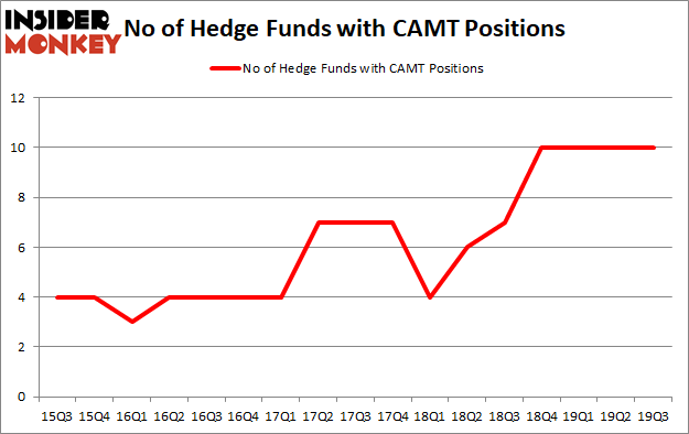 Is CAMT A Good Stock To Buy?