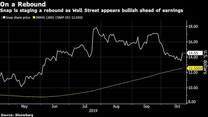 Snap Gains as Wall Street Praises Overseas Growth Prospects