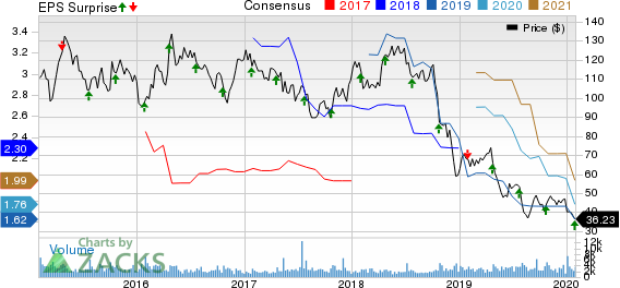 Core Laboratories N.V. Price, Consensus and EPS Surprise