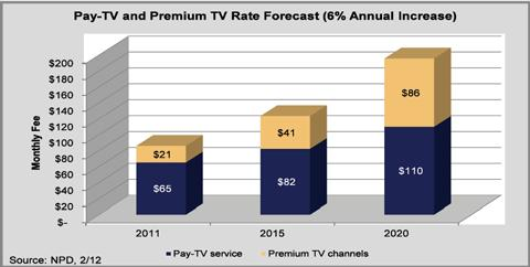 Average Monthly Pay-TV Bill Expected to Hit $200 in 2020