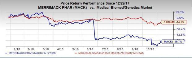 Merrimack (MACK) discourages with Q3 loss, falling shy of estimates as well as deteriorates from the year-ago quarter's figure. Also, the company fails to reap any revenues in the period.
