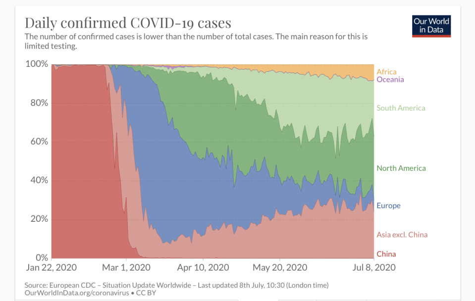 A graphic shows how different regions are being affected by COVID cases. (Our World in Data/Oxford University)