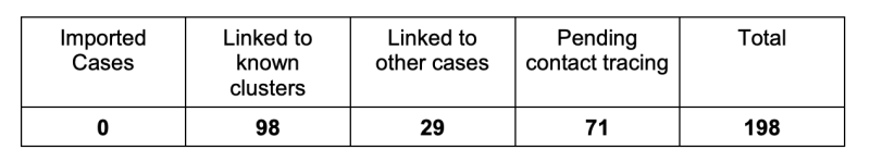 Table of COVID-19 cases on 10 April 2020. (TABLE: MOH)