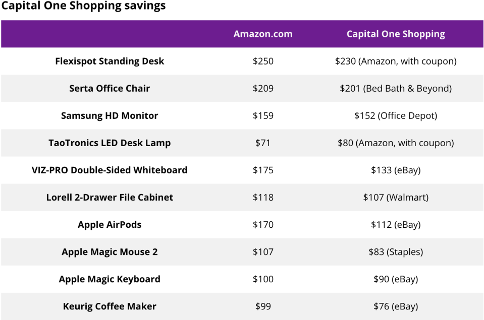 Table of Capital One Shopping savings
