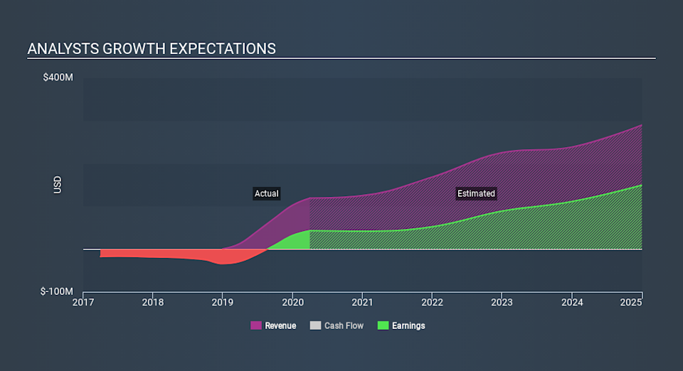 NasdaqCM:CPRX Past and Future Earnings May 14th 2020