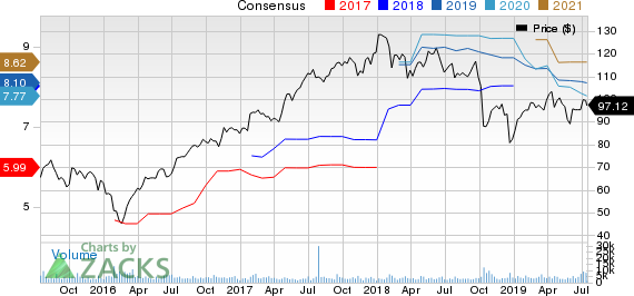Packaging Corporation of America Price and Consensus