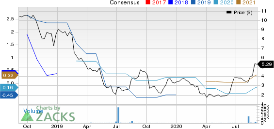 Infrastructure and Energy Alternatives, Inc. Price and Consensus