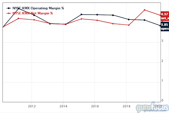 GuruFocus CarMax operating margin and net margin chart