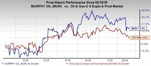 Murphy Oil Corporation (MUR) is a promising pick for investors, courtesy of these four factors.
