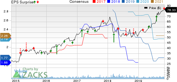 Ormat Technologies, Inc. Price, Consensus and EPS Surprise