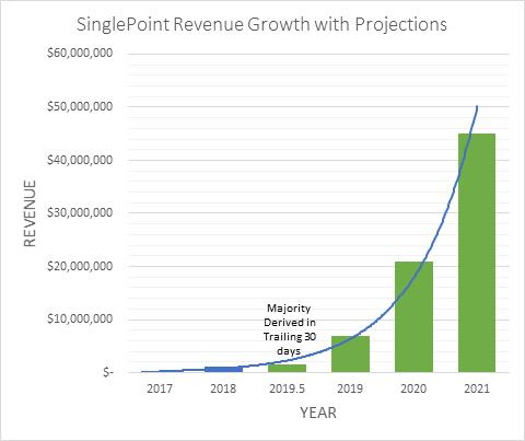 SinglePoint Revenue Growth with Projections:Single Point Solar