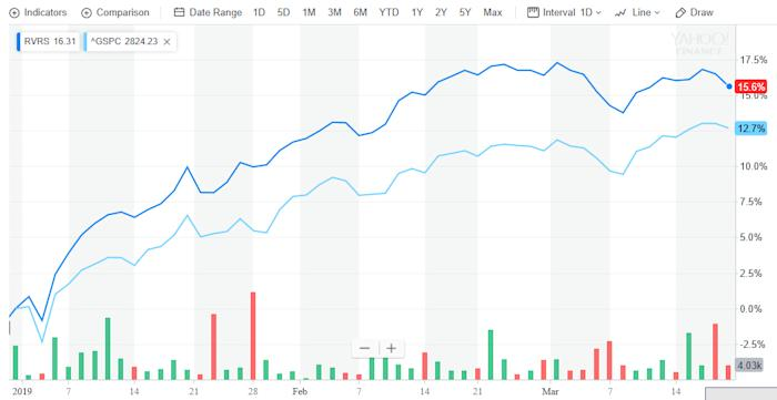 An ETF that Beats the S&P 500 By Turning it Upside Down
