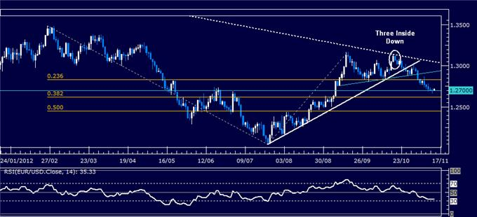 Forex_Analysis_EURUSD_Classic_Technical_Report_11.14.2012_body_Picture_5.png, Forex Analysis: EUR/USD Classic Technical Report 11.14.2012