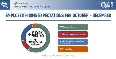 U.S. Employers Look To Hire At Record Pace But Talent Shortage Remains Above Global Average