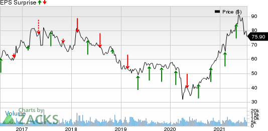 Bunge Limited Price and EPS Surprise