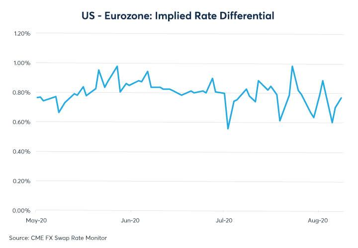 Figure 4: The interest rates differential between the US and Europe appears to be larger than the gap between central bank rates