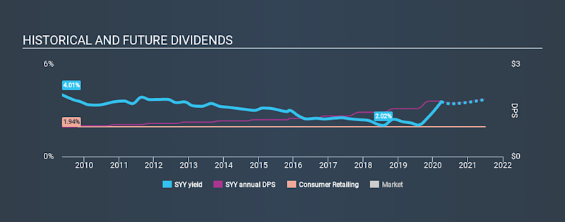 NYSE:SYY Historical Dividend Yield March 28th 2020