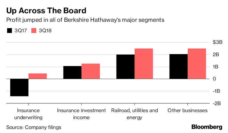 Buffett's Berthshire Hathaway buys back $928M in stock, reports jump in profits