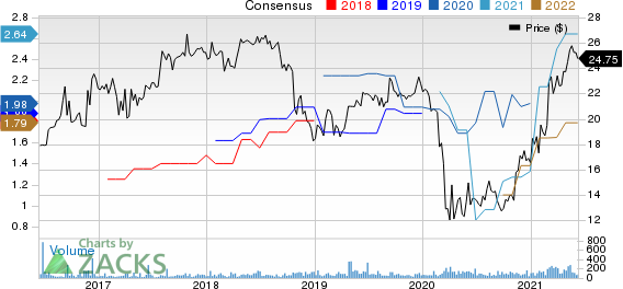 Orrstown Financial Services Inc Price and Consensus