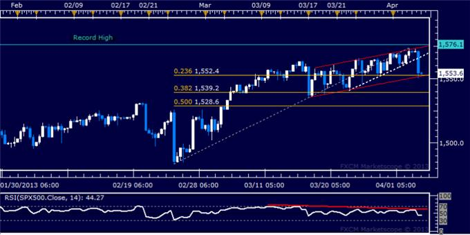 Forex_US_Dollar_Bounces_at_Support_SP_500_Turns_Sharply_Lower_body_Picture_6.png, US Dollar Bounces at Support, S&P 500 Turns Sharply Lower