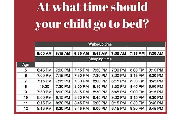 The controversial sleep chart was posted last year, but has gone again as parents debate over it. Photo: Facebook/wilsonkusd