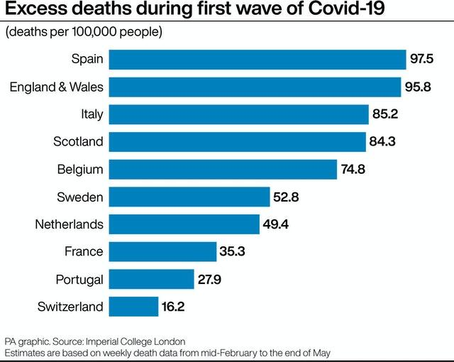 Excess deaths during first wave of Covid-19
