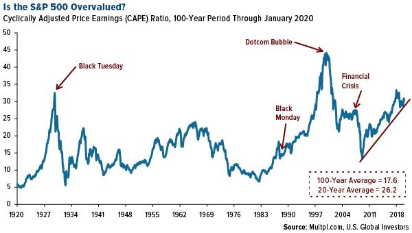 Is the SP 500 Overvalued? Cyclically Adjusted Price Earnings Ratio, 100-Year Period Through January 2020