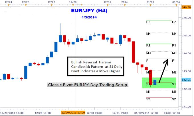 How_to_Use_Forex_Day_Trading_Pivots_to_Trade_EURJPY_body_Picture_1.png, How to Use Forex Day Trading Pivots with EURJPY