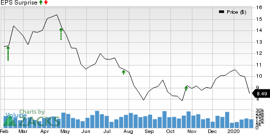 Patterson-UTI Energy, Inc. Price and EPS Surprise