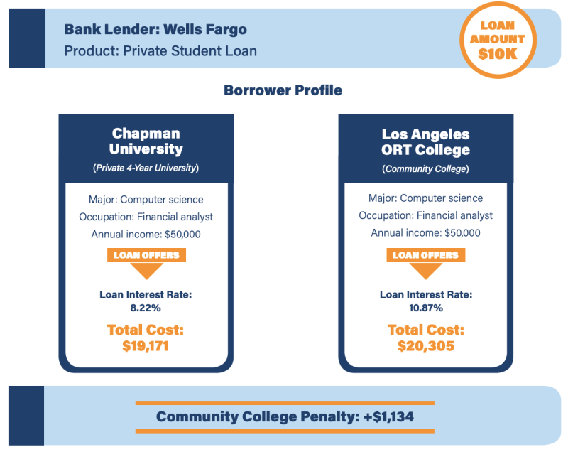 (Graphic: Student Borrower Protection Center report)
