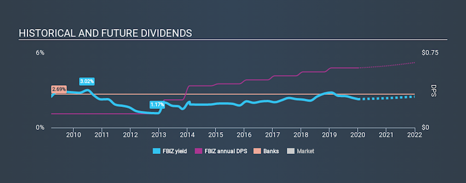 NasdaqGS:FBIZ Historical Dividend Yield, January 4th 2020