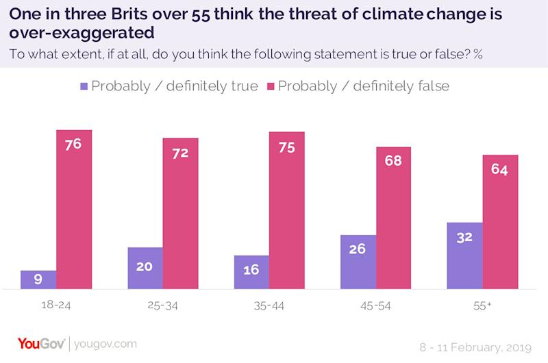 One in three Brits think the threat of climate change is over-exaggerated