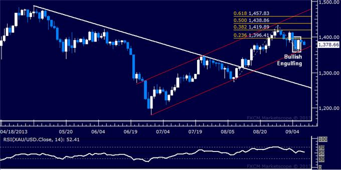 Forex_Dollar_Upside_Breakout_at_Risk_SP_500_Vaults_Higher_at_Support_body_Picture_7.png, Dollar Upside Breakout at Risk, SPX 500 Vaults Higher at Support